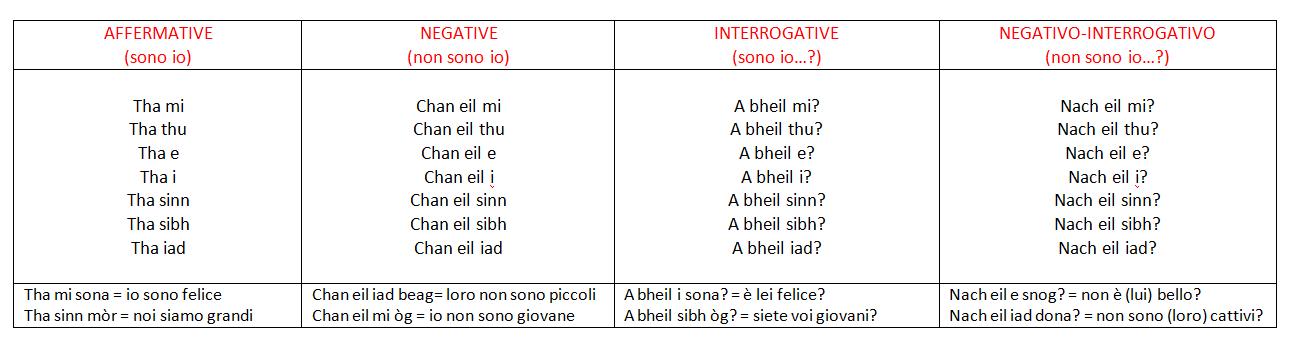 Amato Gaelico: I PRONOMI PERSONALI E IL VERBO ESSERE – Nel cuore della  OS33