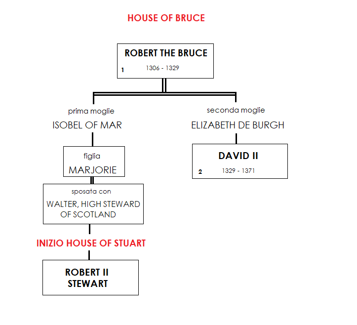 House of Bruce