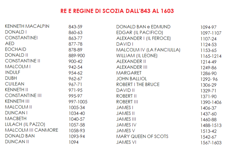 lista re e regine scozia.png